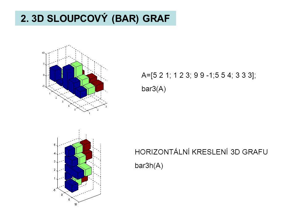 2. 3D SLOUPCOVÝ (BAR) GRAF A=[5 2 1; 1 2 3; 9 9 -1;5 5 4; 3 3 3];